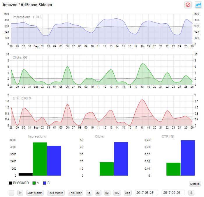 ad inserter statistics adb charts