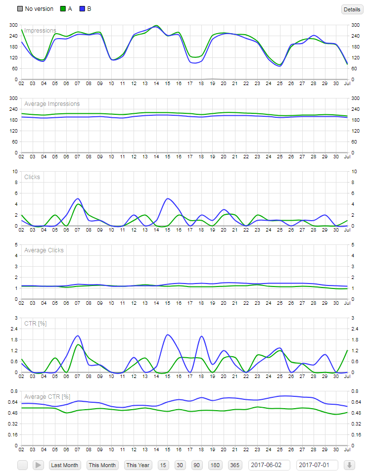 ad inserter statistics version charts